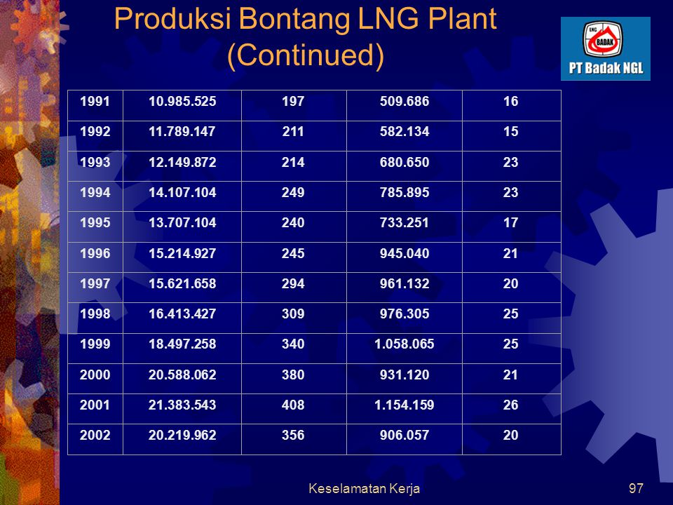 Produksi Bontang LNG Plant (Continued)