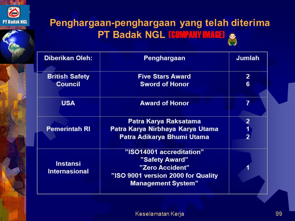 Penghargaan-penghargaan yang telah diterima PT Badak NGL (COMPANY IMAGE)