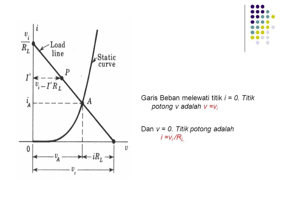 Garis Beban melewati titik i = 0. Titik potong v adalah v =vi