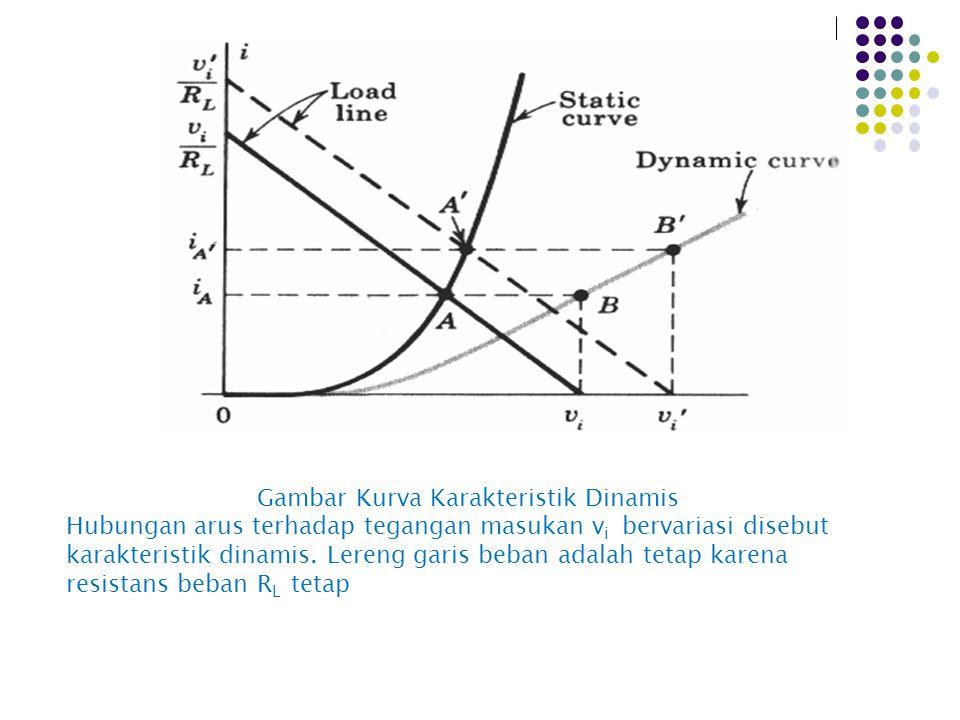 Gambar Kurva Karakteristik Dinamis