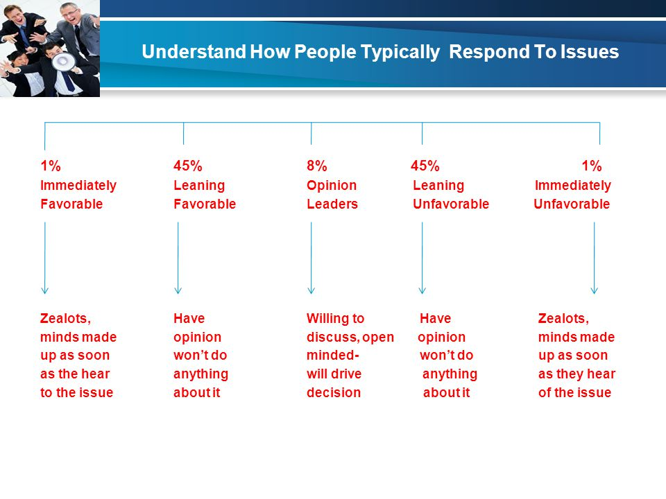 Understand How People Typically Respond To Issues