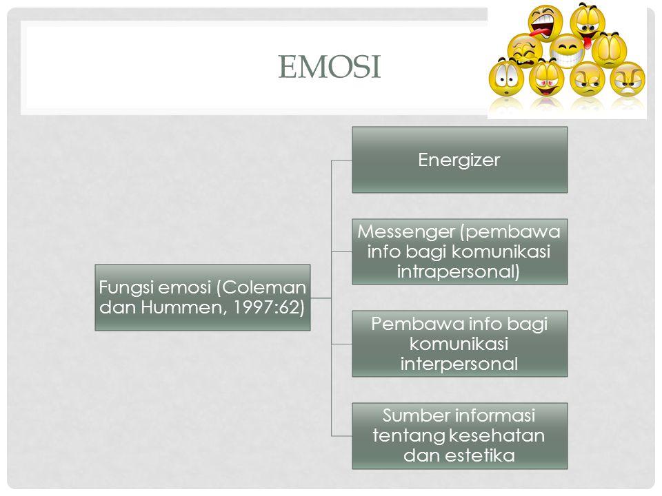 Emosi Energizer Messenger (pembawa info bagi komunikasi intrapersonal)