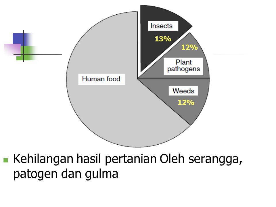 Kehilangan hasil pertanian Oleh serangga, patogen dan gulma