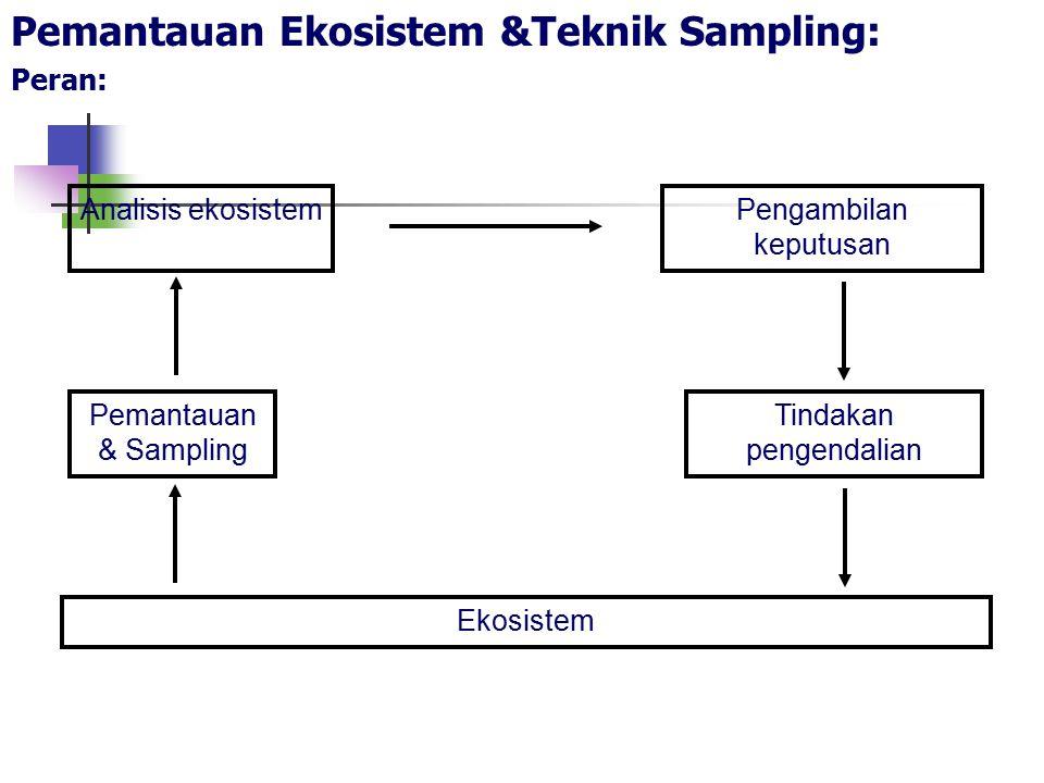 Pemantauan Ekosistem &Teknik Sampling: