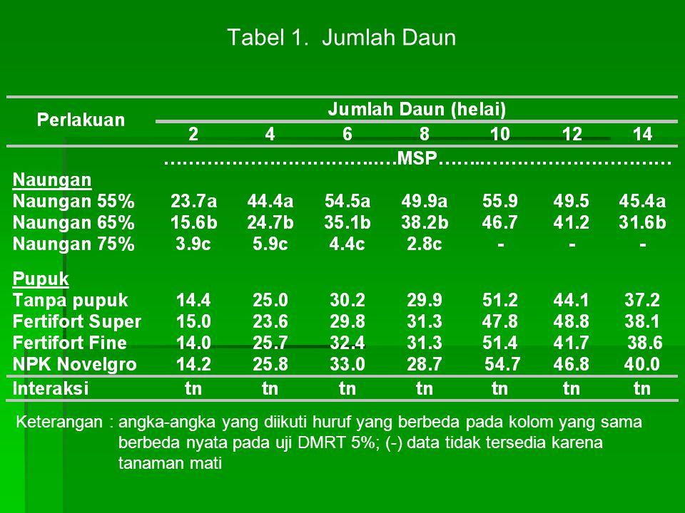 Tabel 1. Jumlah Daun