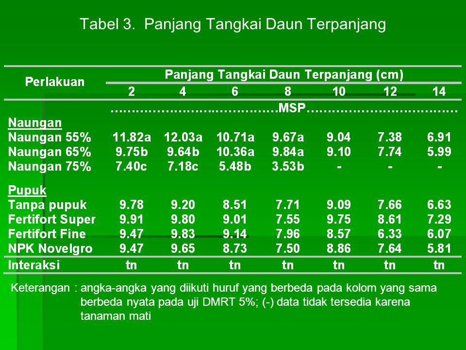 Tabel 3. Panjang Tangkai Daun Terpanjang