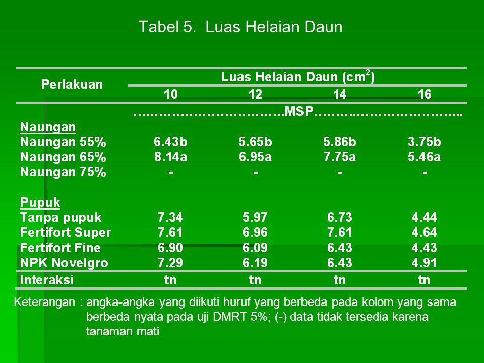 Tabel 5. Luas Helaian Daun