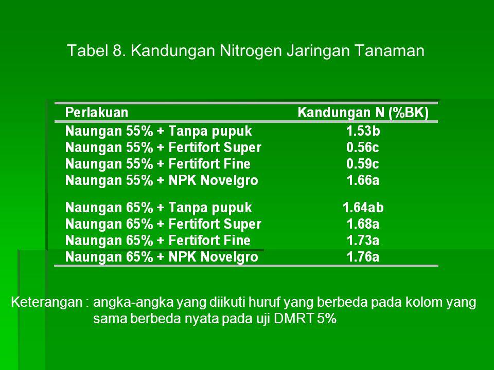 Tabel 8. Kandungan Nitrogen Jaringan Tanaman
