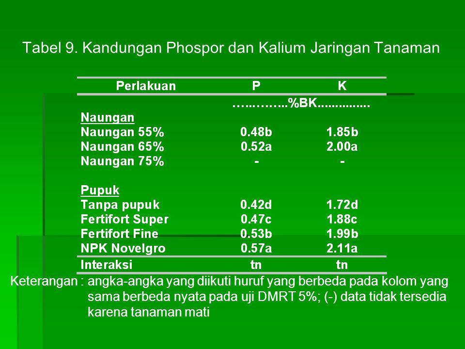 Tabel 9. Kandungan Phospor dan Kalium Jaringan Tanaman