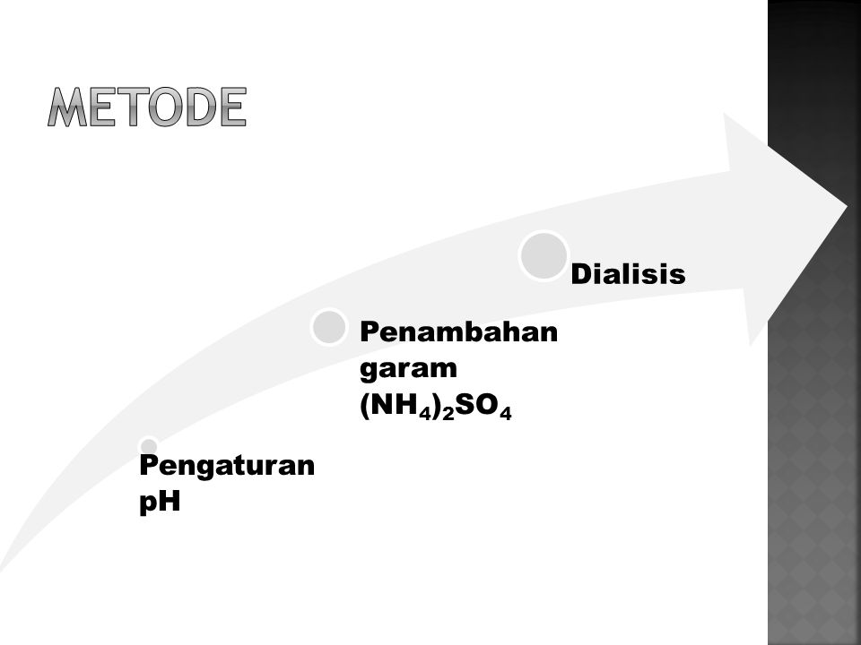 Metode Pengaturan pH Penambahan garam (NH4)2SO4 Dialisis