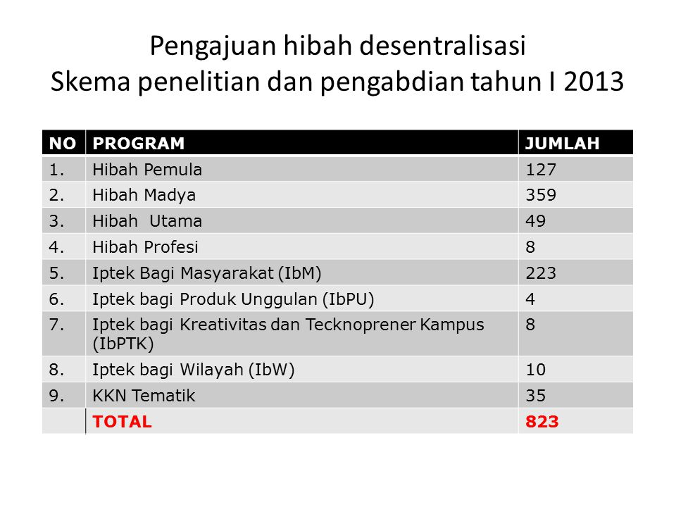 Pengajuan hibah desentralisasi Skema penelitian dan pengabdian tahun I 2013