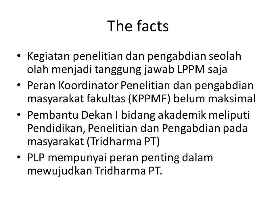The facts Kegiatan penelitian dan pengabdian seolah olah menjadi tanggung jawab LPPM saja.
