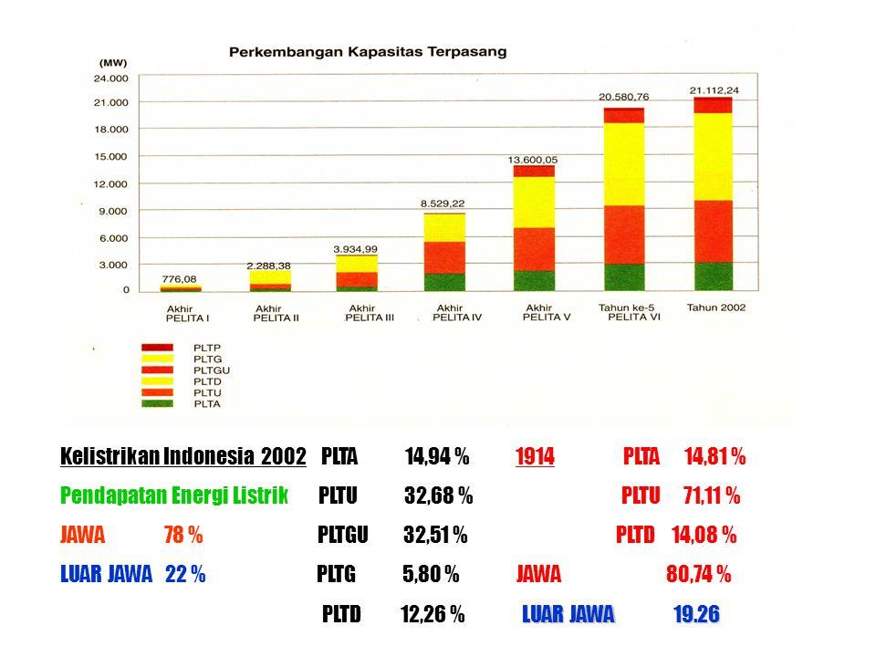 Kelistrikan Indonesia 2002 PLTA 14,94 % 1914 PLTA 14,81 %