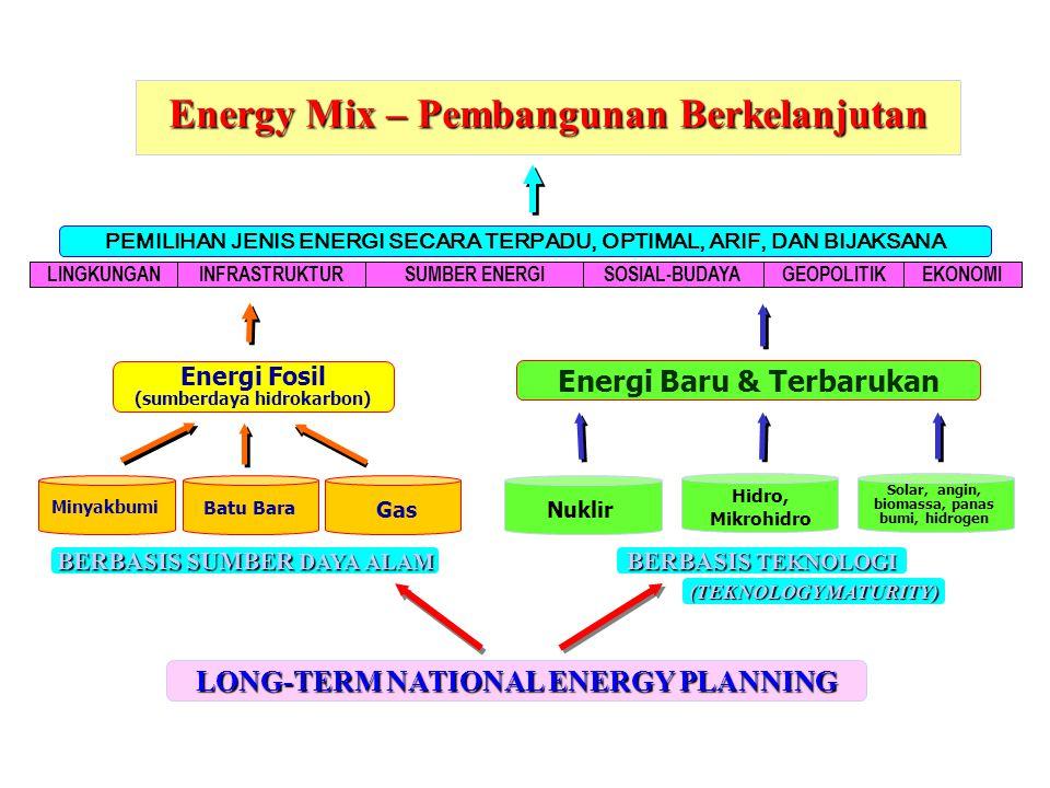 Energy Mix – Pembangunan Berkelanjutan