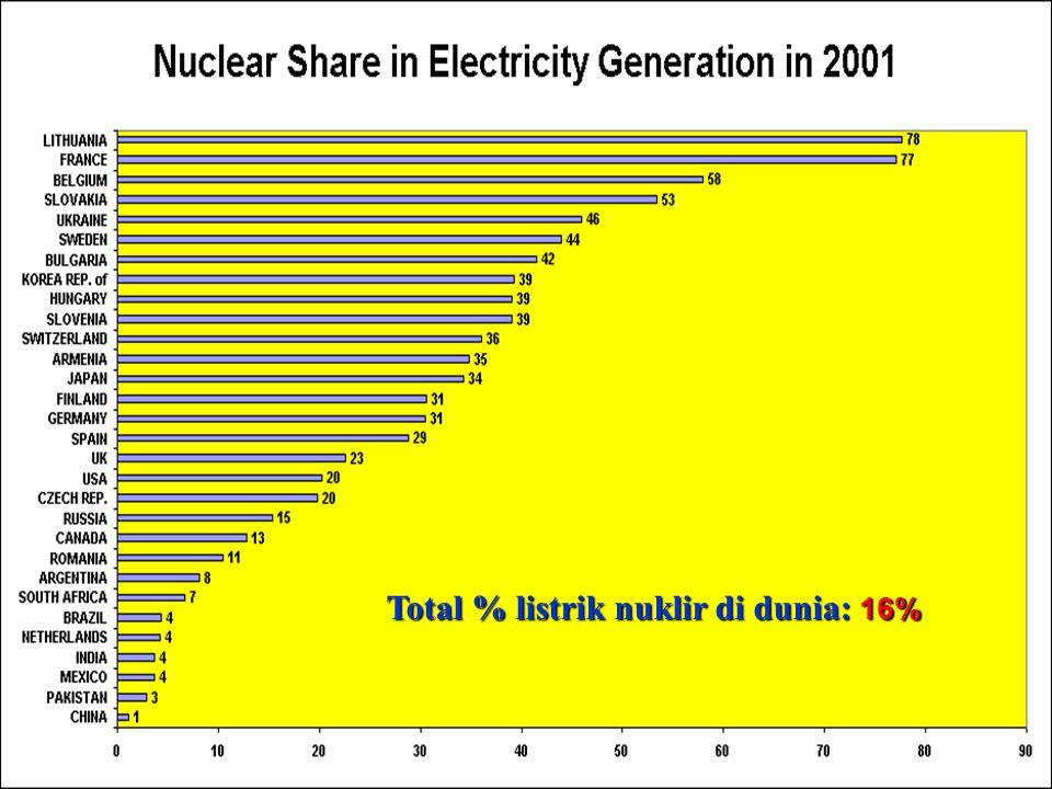 Total % listrik nuklir di dunia: 16%