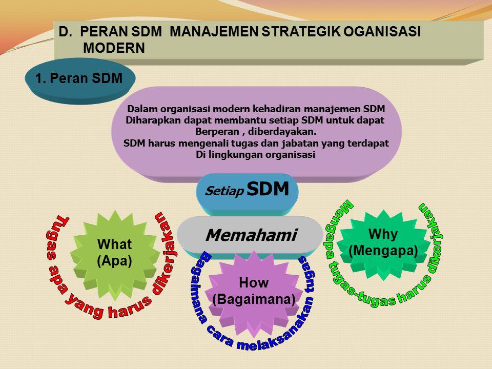 Memahami D. PERAN SDM MANAJEMEN STRATEGIK OGANISASI MODERN