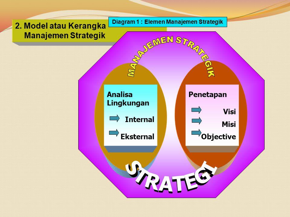 Diagram 1 : Elemen Manajemen Strategik