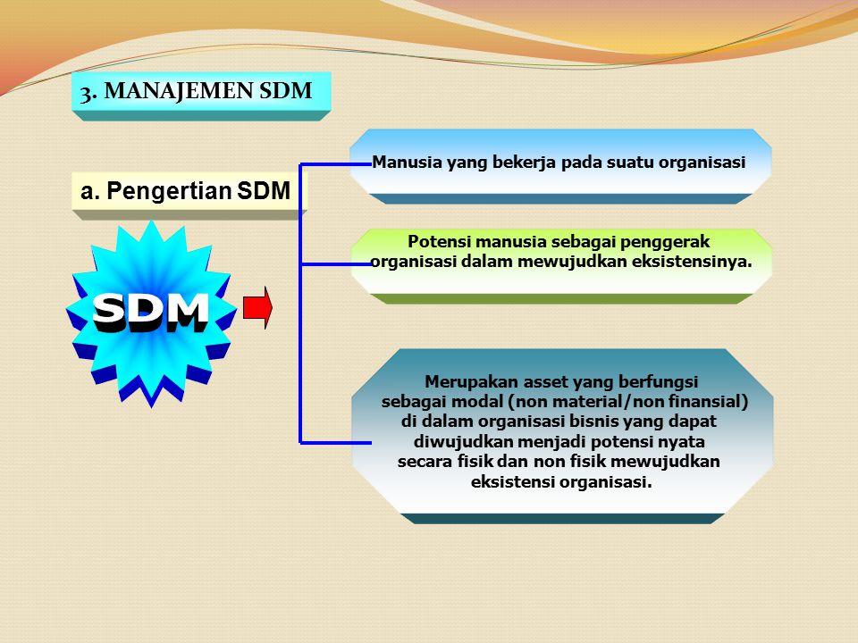 SDM 3. MANAJEMEN SDM a. Pengertian SDM