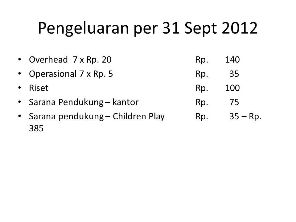 Pengeluaran per 31 Sept 2012 Overhead 7 x Rp. 20 Rp. 140