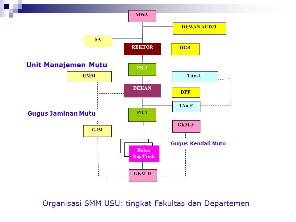Organisasi SMM USU: tingkat Fakultas dan Departemen