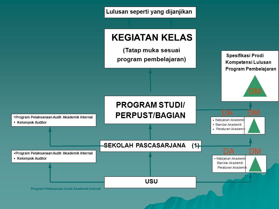 KEGIATAN KELAS DM PROGRAM STUDI/ DA DM PERPUST/BAGIAN DA DM