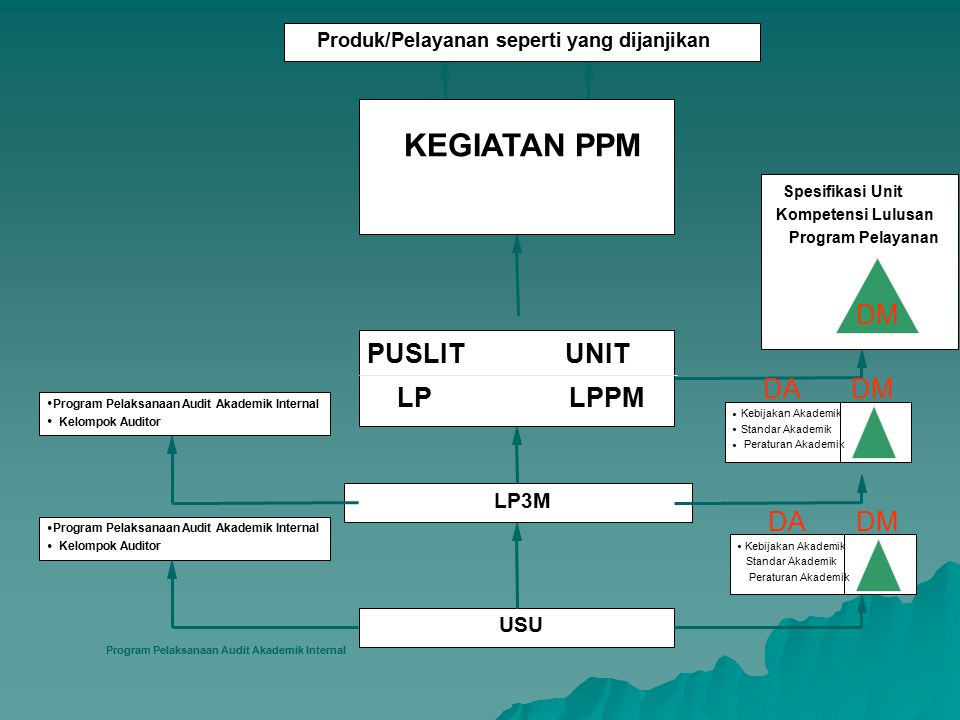 KEGIATAN PPM DM PUSLIT UNIT DA DM LP LPPM DA DM LP3M USU