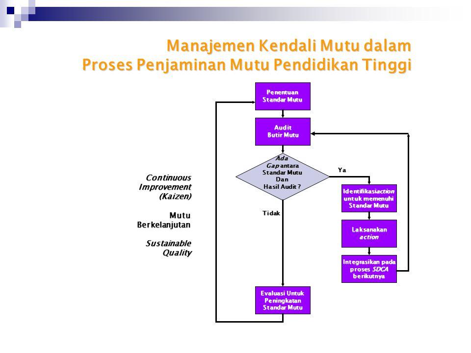 Manajemen Kendali Mutu dalam Proses Penjaminan Mutu Pendidikan Tinggi