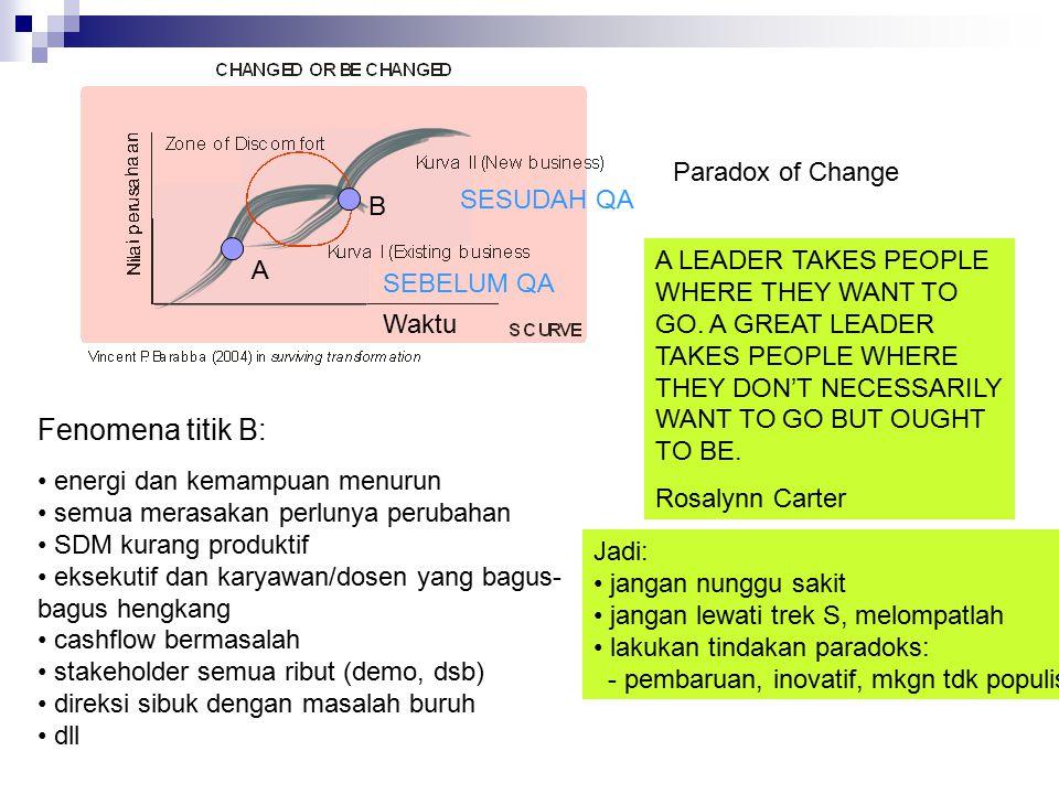 Fenomena titik B: Paradox of Change SESUDAH QA B