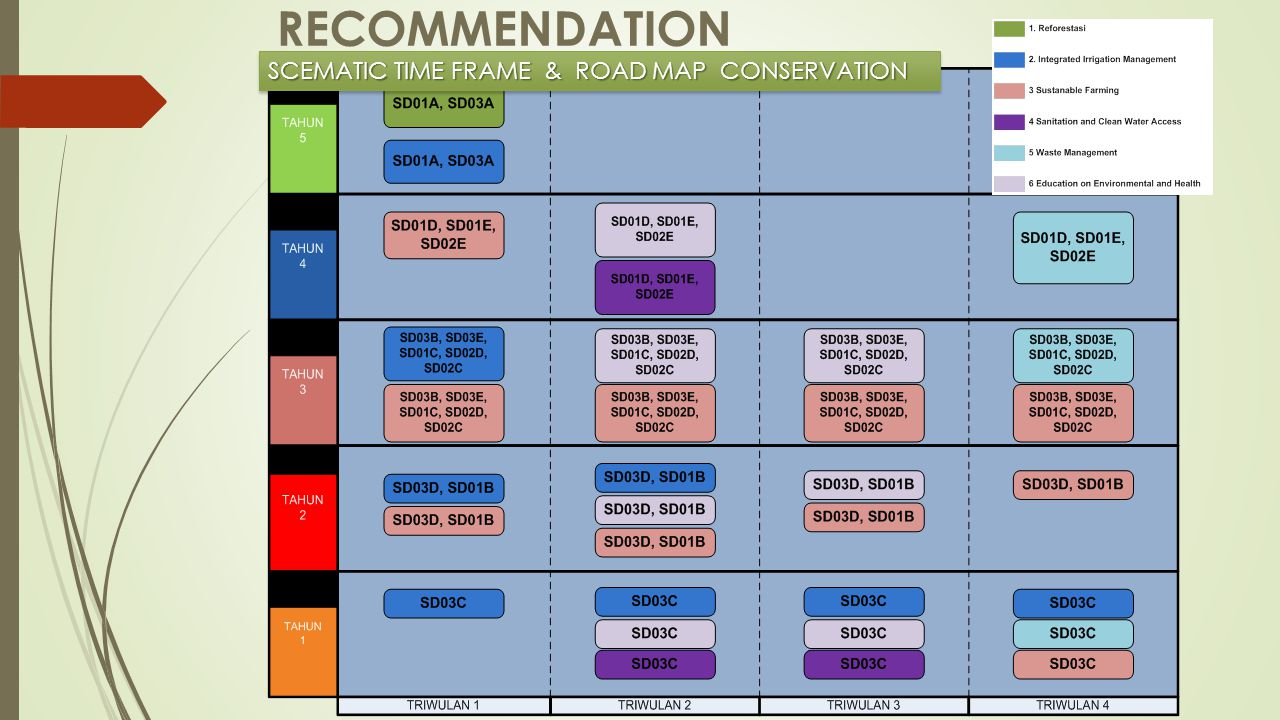 RECOMMENDATION SCEMATIC TIME FRAME & ROAD MAP CONSERVATION