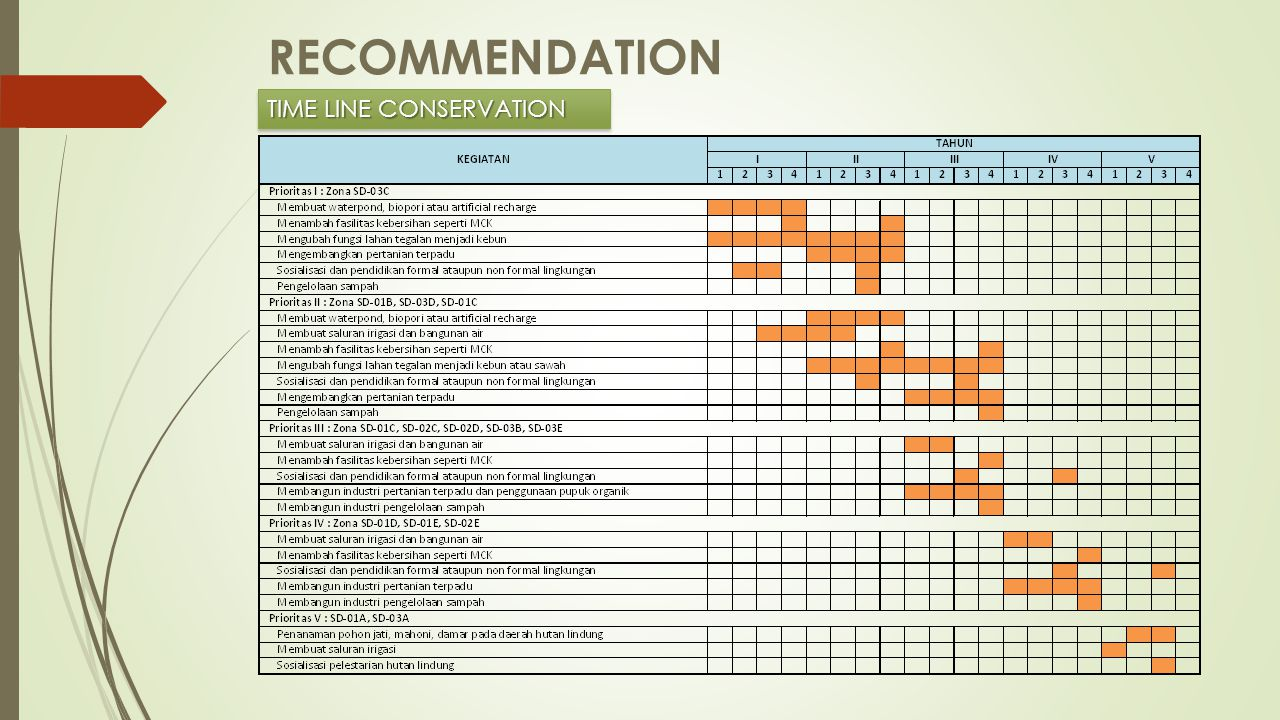 RECOMMENDATION TIME LINE CONSERVATION