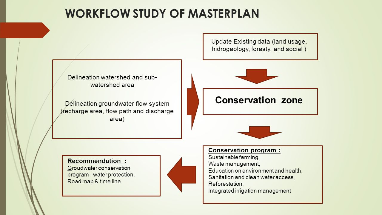 WORKFLOW STUDY OF MASTERPLAN
