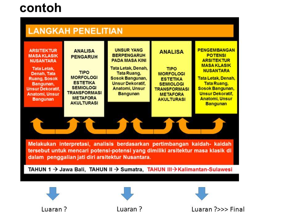 contoh Luaran Luaran >>> Final