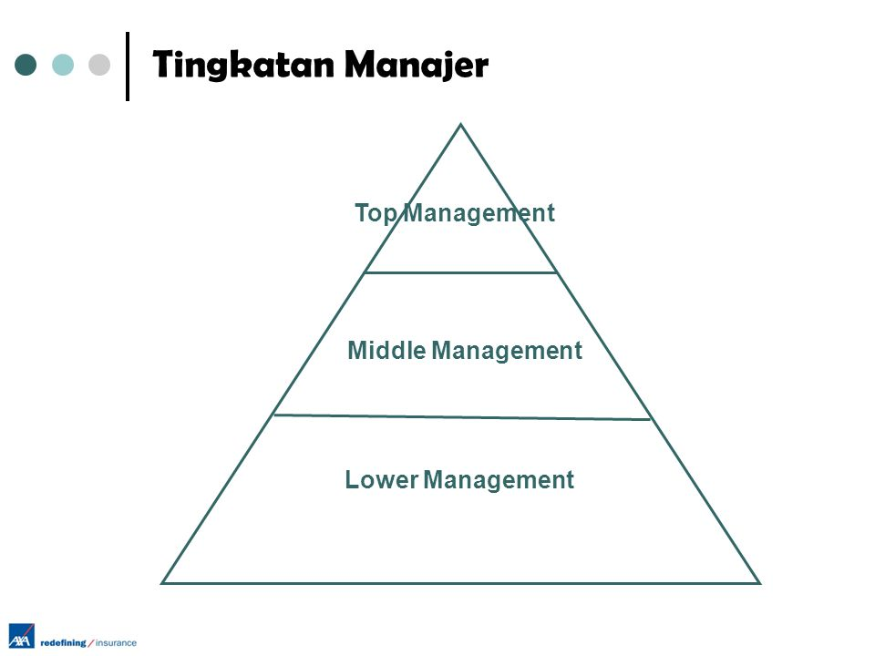 Tingkatan Manajer Top Management Middle Management Lower Management
