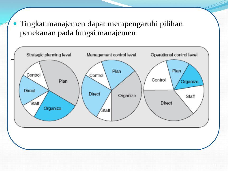 Tingkat manajemen dapat mempengaruhi pilihan penekanan pada fungsi manajemen