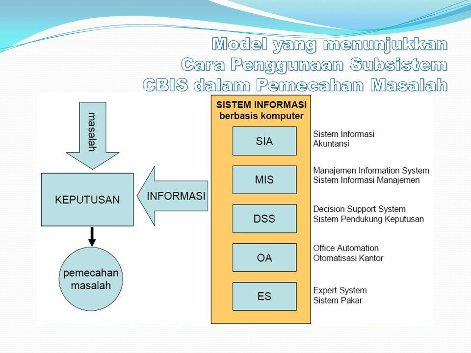 Model yang menunjukkan Cara Penggunaan Subsistem CBIS dalam Pemecahan Masalah