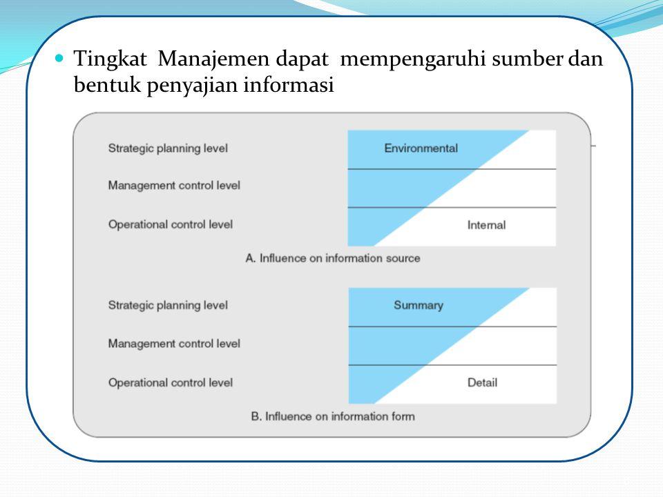 Tingkat Manajemen dapat mempengaruhi sumber dan bentuk penyajian informasi