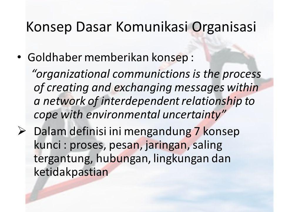 Konsep Dasar Komunikasi Organisasi