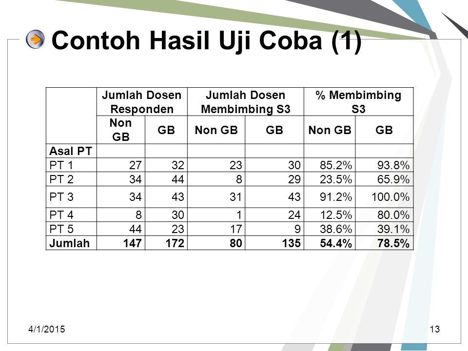 Contoh Hasil Uji Coba (1)