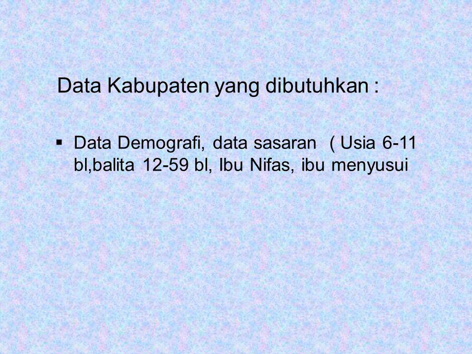 Data Kabupaten yang dibutuhkan :