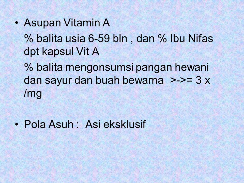 Asupan Vitamin A % balita usia 6-59 bln , dan % Ibu Nifas dpt kapsul Vit A.
