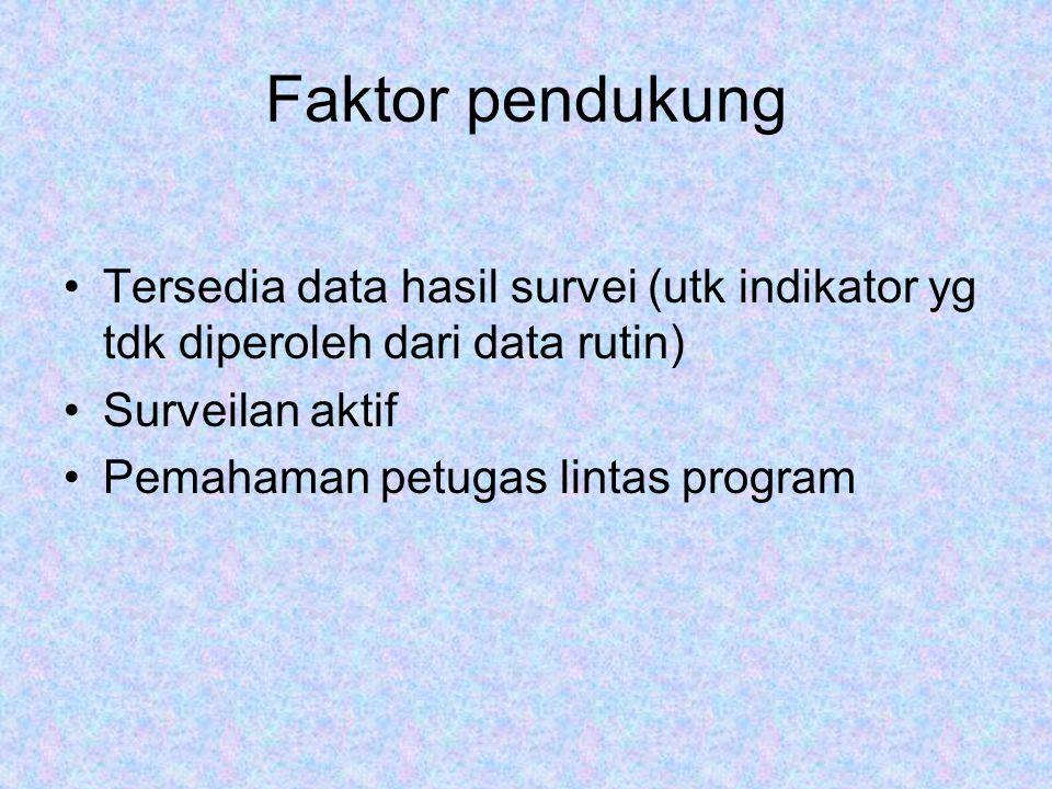 Faktor pendukung Tersedia data hasil survei (utk indikator yg tdk diperoleh dari data rutin) Surveilan aktif.