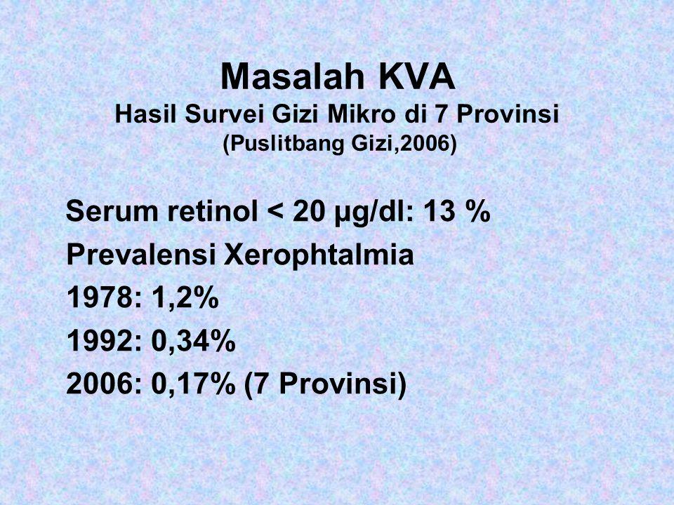 Masalah KVA Hasil Survei Gizi Mikro di 7 Provinsi (Puslitbang Gizi,2006)