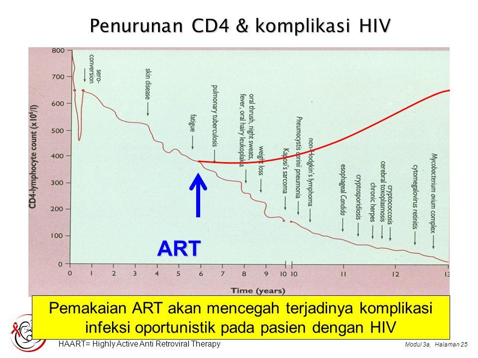 Penurunan CD4 & komplikasi HIV