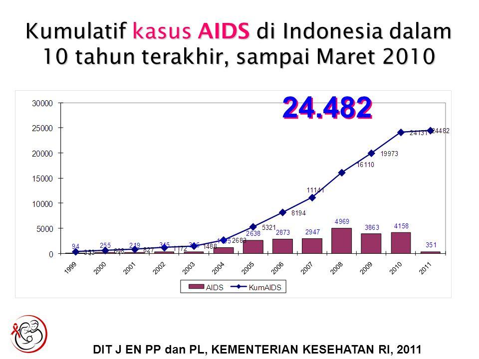 Kumulatif kasus AIDS di Indonesia dalam 10 tahun terakhir, sampai Maret 2010