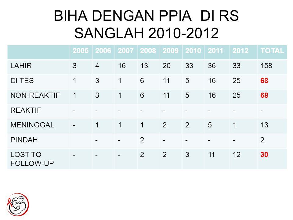 BIHA DENGAN PPIA DI RS SANGLAH 2010-2012