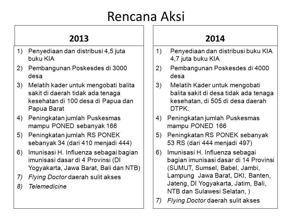 Rencana Aksi 2013 2014 Penyediaan dan distribusi 4,5 juta buku KIA
