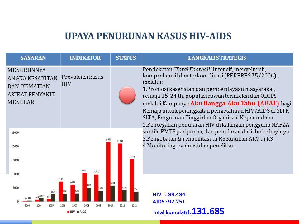 UPAYA PENURUNAN KASUS HIV-AIDS