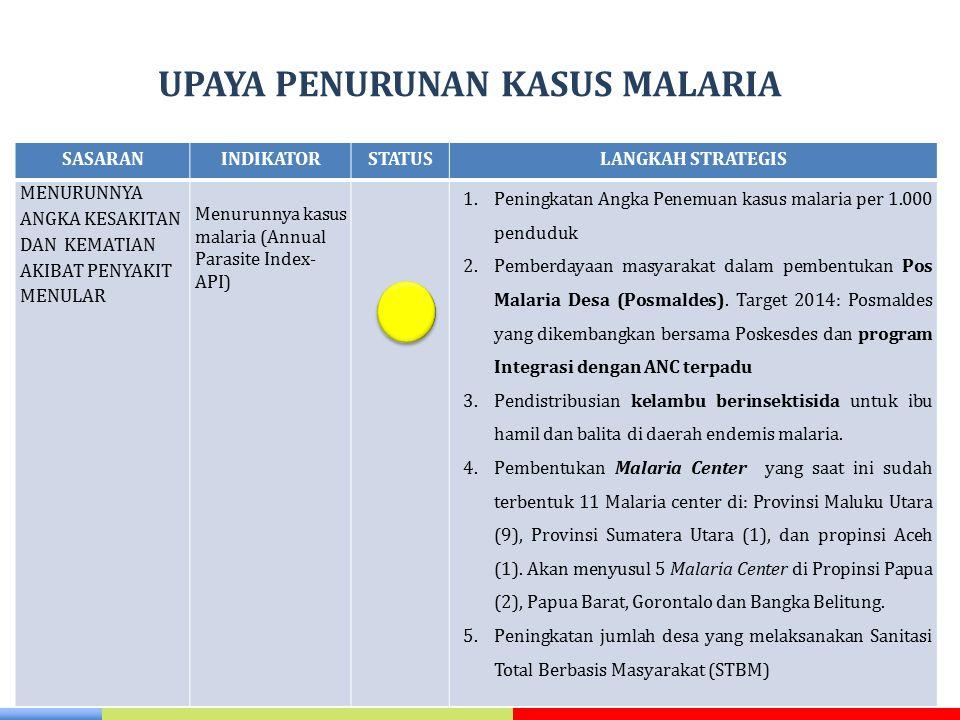 UPAYA PENURUNAN KASUS MALARIA