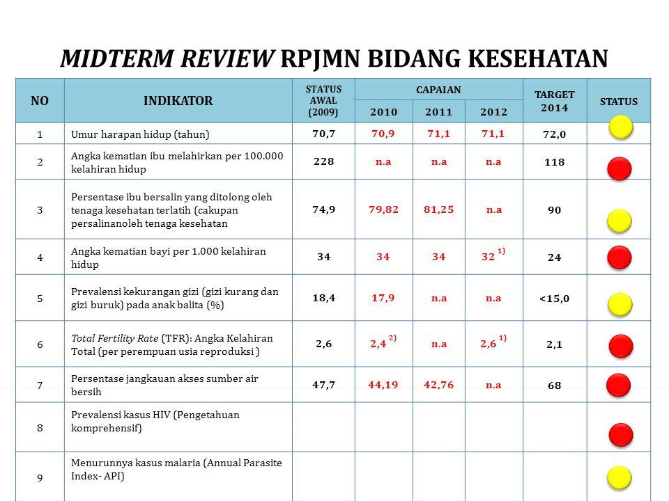 MIDTERM REVIEW RPJMN BIDANG KESEHATAN