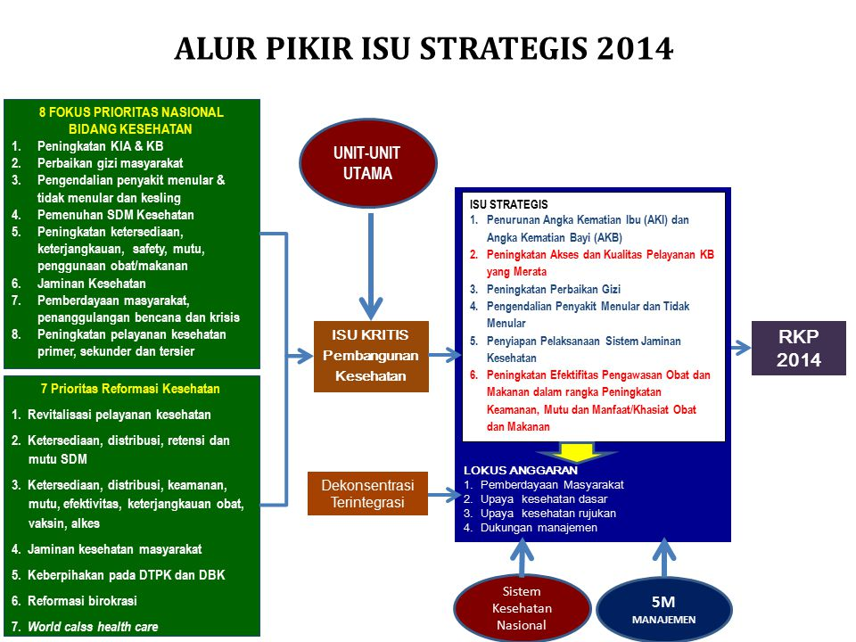 ALUR PIKIR ISU STRATEGIS 2014